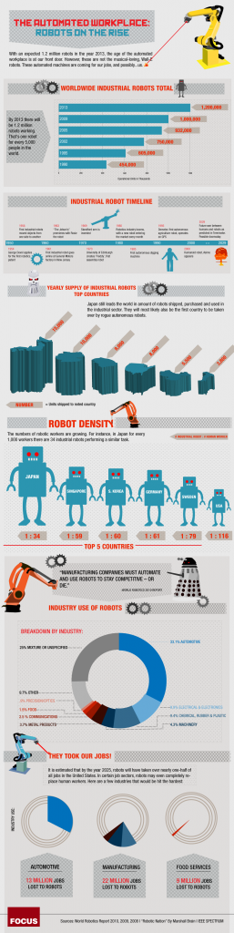 Infographie - The Automated Workplace - Robots on The Rise